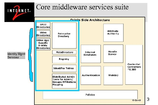 Core middleware services suite Identity Mgmt Services 15 -Oct-03 3