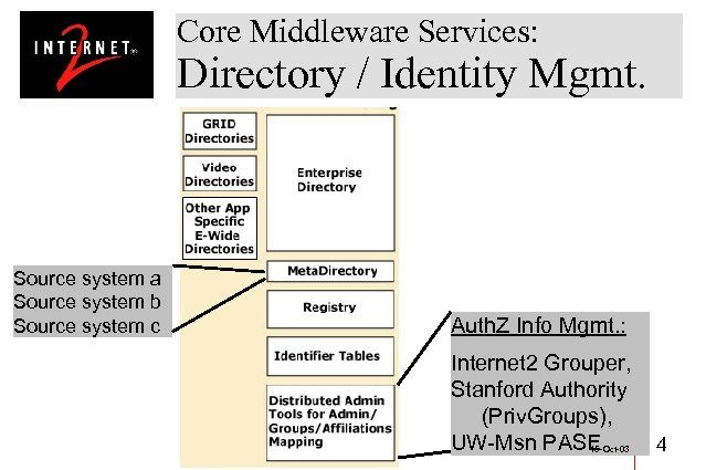 Core Middleware Services: Directory / Identity Mgmt. Source system a Source system b Source