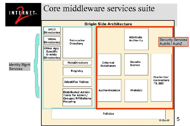 Core middleware services suite Security Services Auth. N / Auth. Z… Identity Mgmt Services