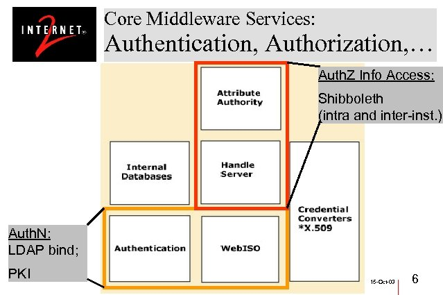 Core Middleware Services: Authentication, Authorization, … Auth. Z Info Access: Shibboleth (intra and inter-inst.