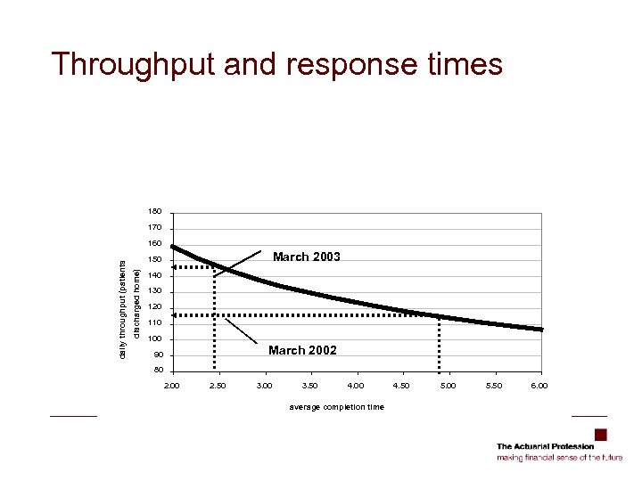 Throughput and response times 180 170 March 2003 150 discharged home) daily throughput (patients
