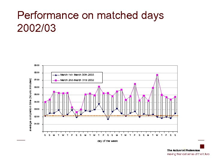 Performance on matched days 2002/03 09: 00 average completion time (hours: minutes) 08: 00