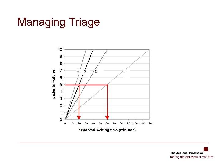 Managing Triage