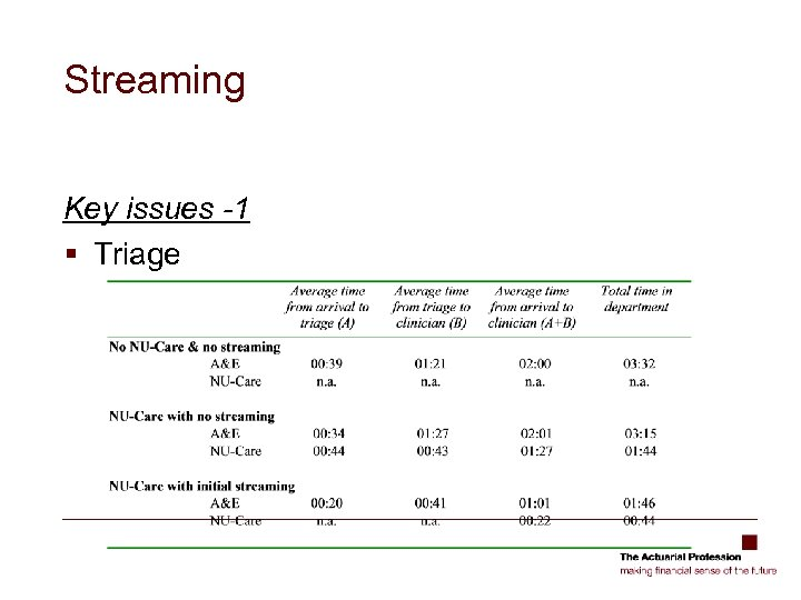 Streaming Key issues -1 § Triage