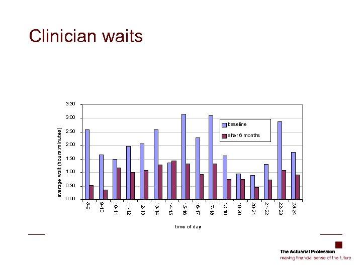 Clinician waits 3: 30 3: 00 average wait (hours: minutes) baseline 2: 30 after