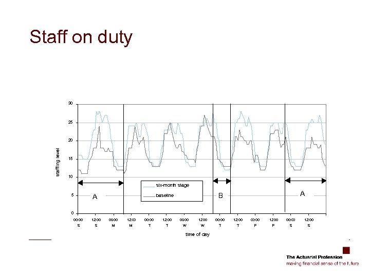 Staff on duty 30 25 staffing level 20 15 10 six-month stage A 5