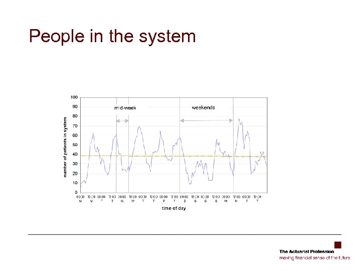 People in the system