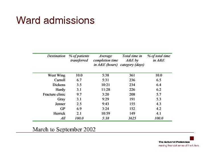 Ward admissions