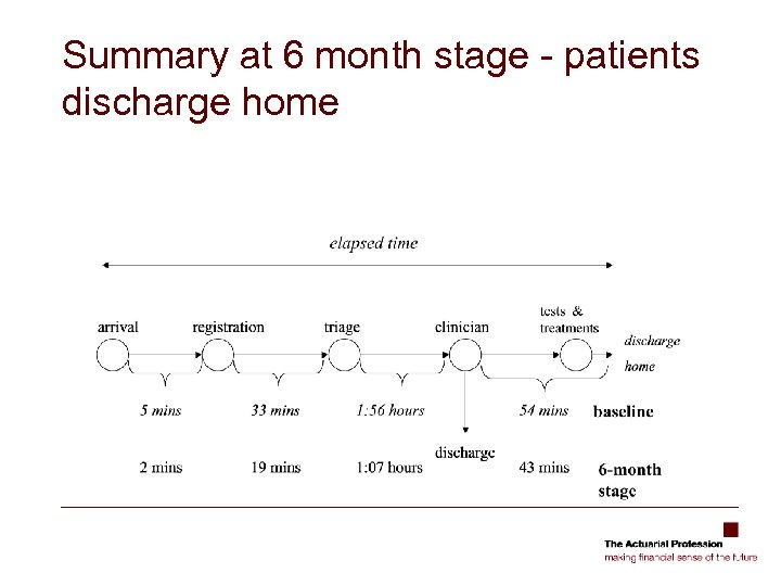 Summary at 6 month stage - patients discharge home