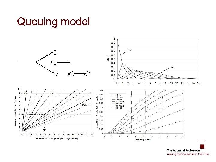Queuing model