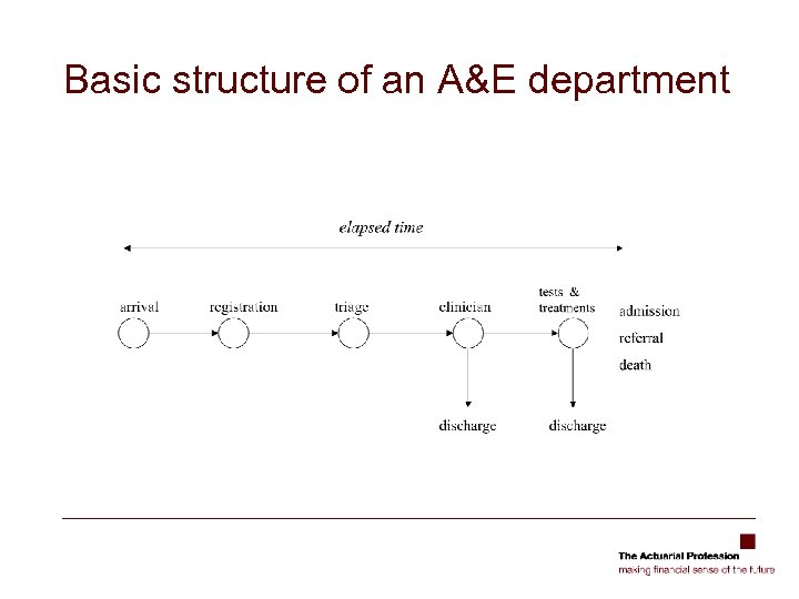 Basic structure of an A&E department