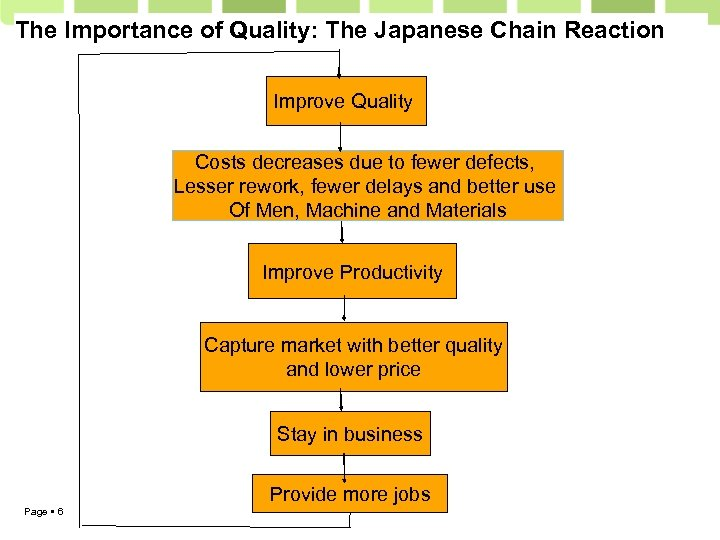 The Importance of Quality: The Japanese Chain Reaction Improve Quality Costs decreases due to