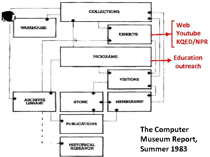 Web Youtube KQED/NPR Education outreach The Computer Museum Report, Summer 1983