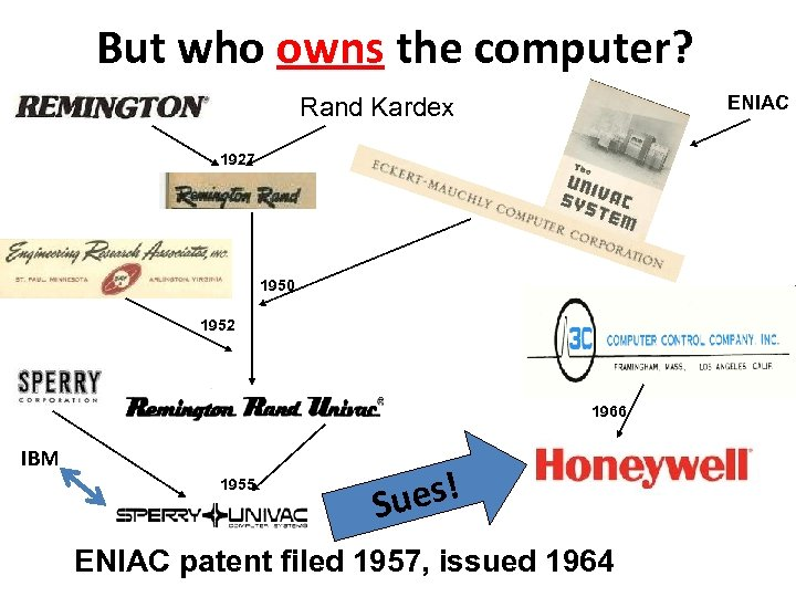 But who owns the computer? ENIAC Rand Kardex 1927 1950 1952 1966 IBM 1955