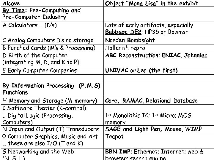 Alcove By Time: Pre-Computing and Pre-Computer Industry A Calculators … (D's) C Analog Computers