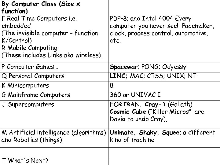 By Computer Class (Size x function) F Real Time Computers i. e. embedded (The