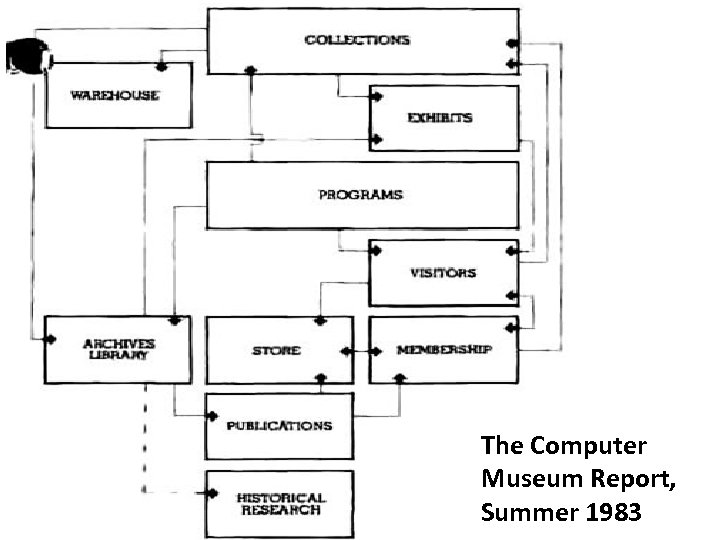 The Computer Museum Report, Summer 1983