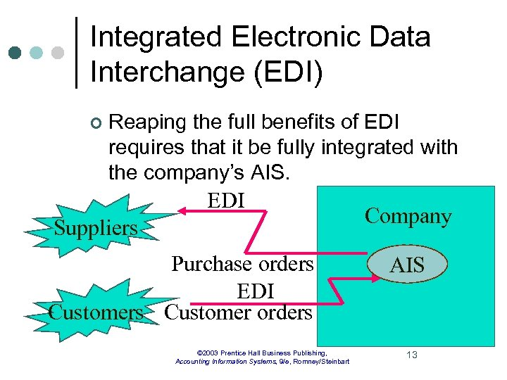 Integrated Electronic Data Interchange (EDI) ¢ Reaping the full benefits of EDI requires that