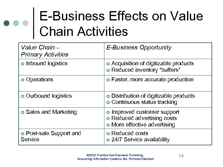 E-Business Effects on Value Chain Activities Value Chain – Primary Activities E-Business Opportunity ¢