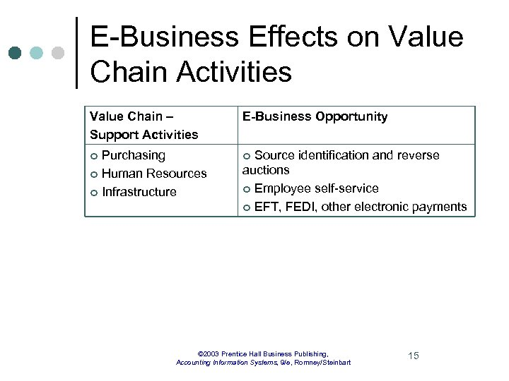 E-Business Effects on Value Chain Activities Value Chain – Support Activities E-Business Opportunity Purchasing