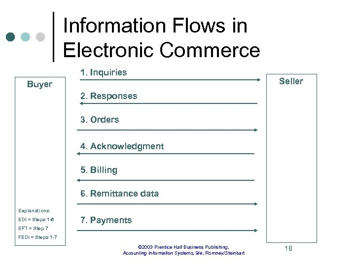 Information Flows in Electronic Commerce 1. Inquiries Buyer Seller 2. Responses 3. Orders 4.