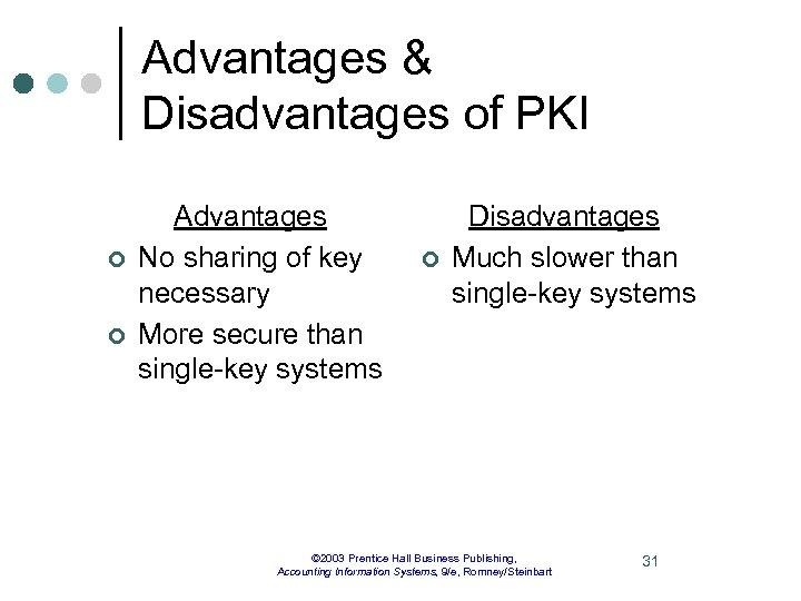 Advantages & Disadvantages of PKI ¢ ¢ Advantages No sharing of key necessary More