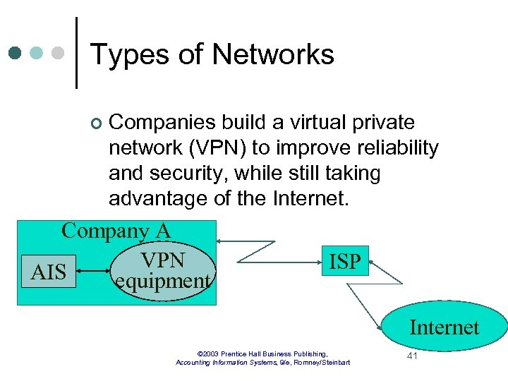 Types of Networks ¢ Companies build a virtual private network (VPN) to improve reliability