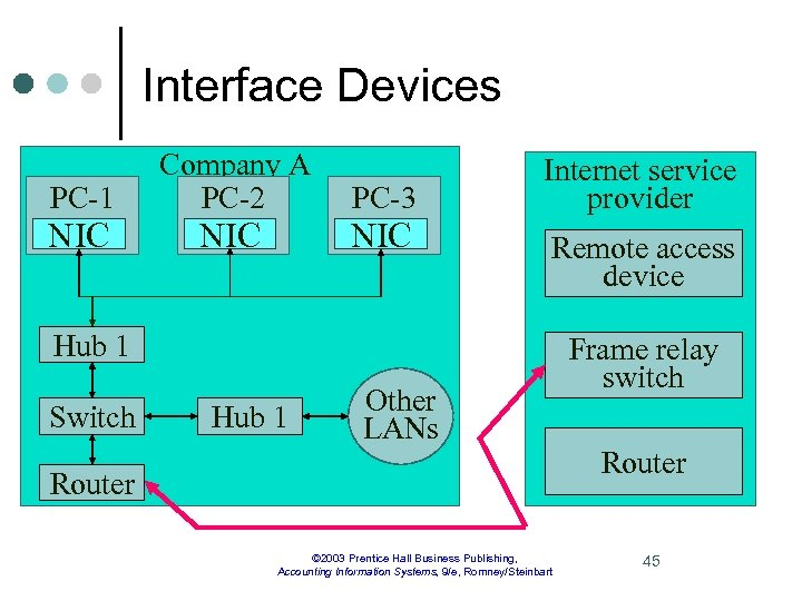 Interface Devices PC-1 Company A PC-2 PC-3 NIC NIC Internet service provider Remote access