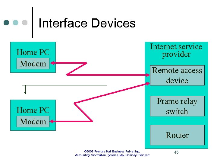 Interface Devices Internet service provider Home PC Modem Remote access device Frame relay switch