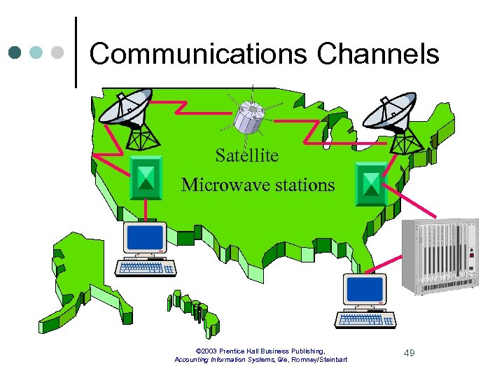 Communications Channels Satellite Microwave stations © 2003 Prentice Hall Business Publishing, Accounting Information Systems,