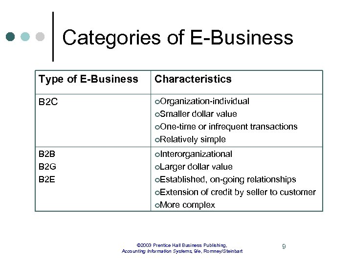 Categories of E-Business Type of E-Business Characteristics B 2 C ¢Organization-individual ¢Smaller dollar value