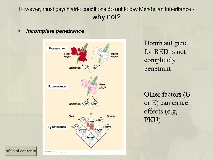 However, most psychiatric conditions do not follow Mendelian inheritance - why not? • Incomplete