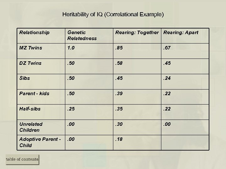 Heritability of IQ (Correlational Example) Relationship Genetic Relatedness Rearing: Together Rearing: Apart MZ Twins