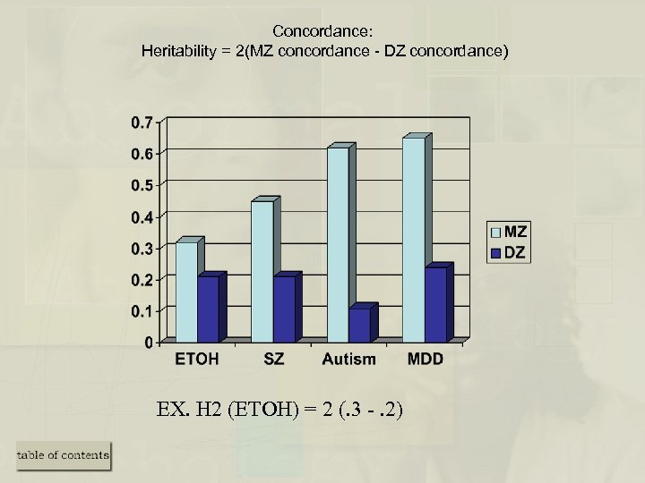 Concordance: Heritability = 2(MZ concordance - DZ concordance) EX. H 2 (ETOH) = 2