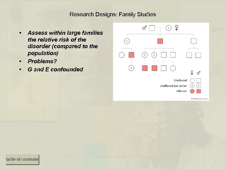 Research Designs: Family Studies • • • Assess within large families the relative risk