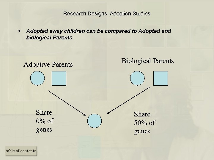 Research Designs: Adoption Studies • Adopted away children can be compared to Adopted and