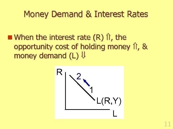 Money Demand & Interest Rates n When the interest rate (R) , the opportunity