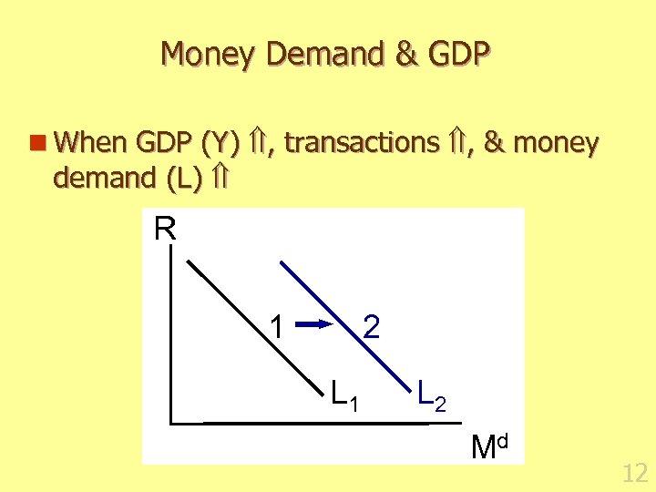 Money Demand & GDP n When GDP (Y) , transactions , & money demand