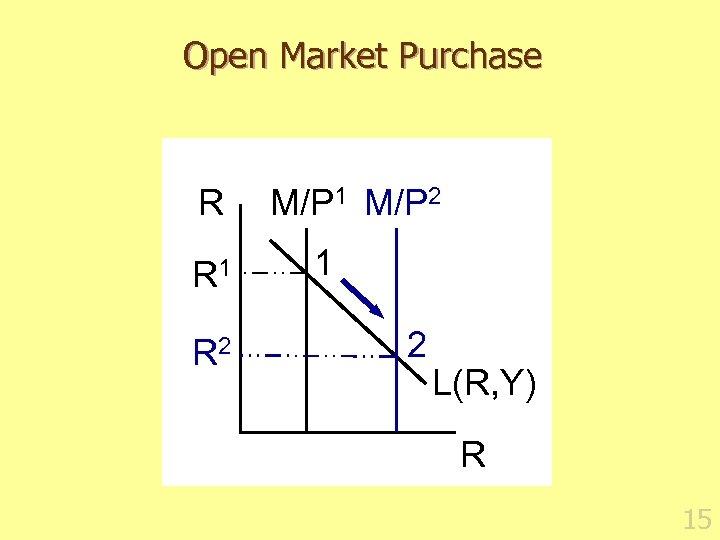 Open Market Purchase R R 1 R 2 M/P 1 M/P 2 1 2