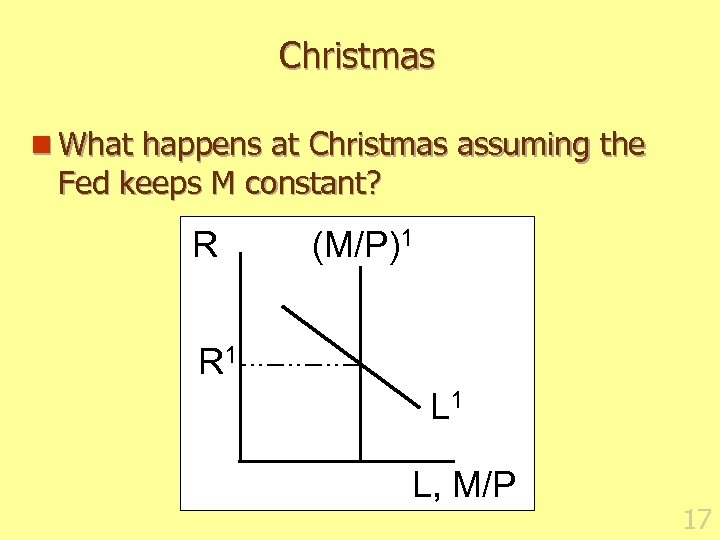 Christmas n What happens at Christmas assuming the Fed keeps M constant? R (M/P)1