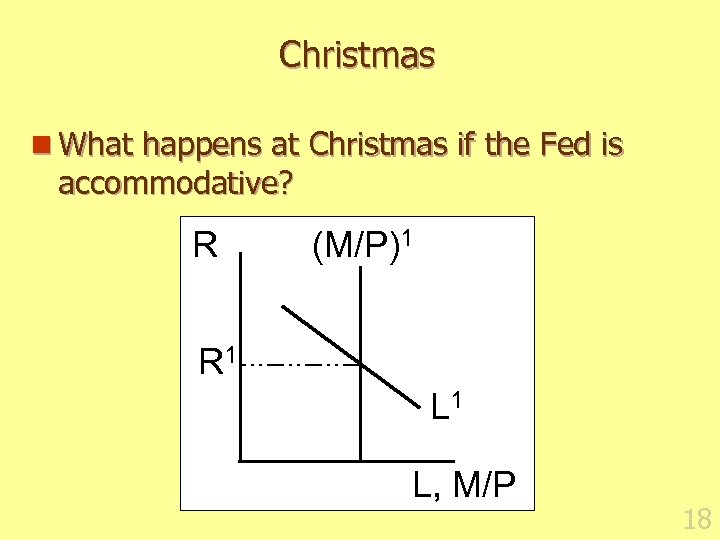 Christmas n What happens at Christmas if the Fed is accommodative? R (M/P)1 R