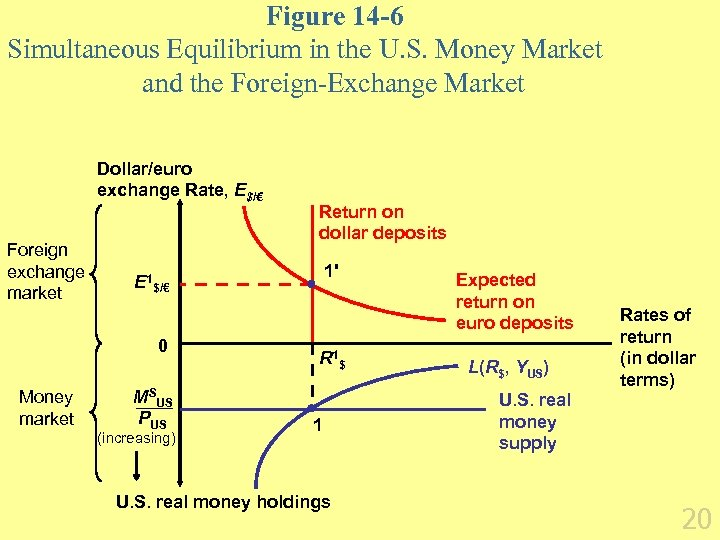 Figure 14 -6 Simultaneous Equilibrium in the U. S. Money Market and the Foreign-Exchange