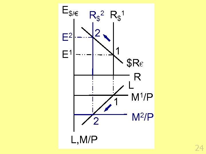 E$/€ E 2 R $1 2 1 E 1 2 L, M/P $R€ R