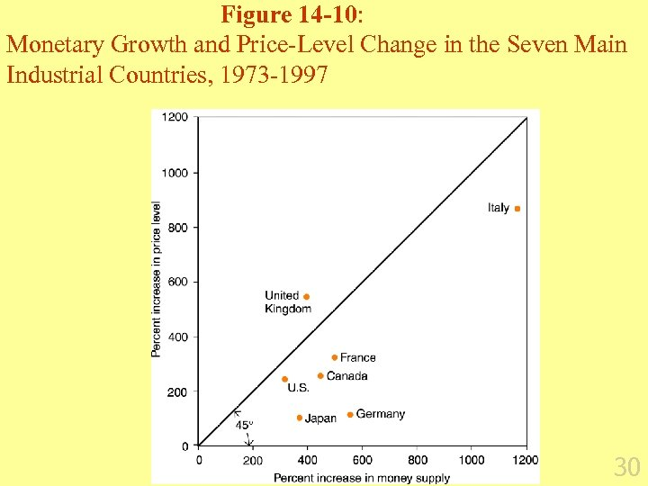 Figure 14 -10: Monetary Growth and Price-Level Change in the Seven Main Industrial Countries,
