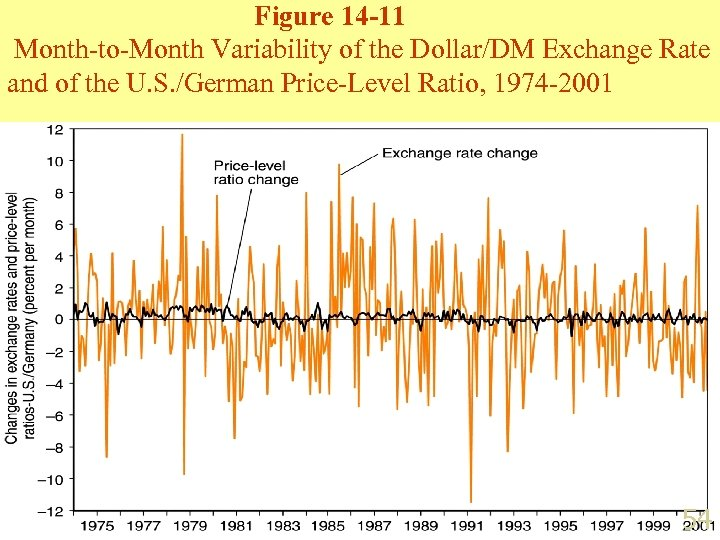 Figure 14 -11 Month-to-Month Variability of the Dollar/DM Exchange Rate and of the U.