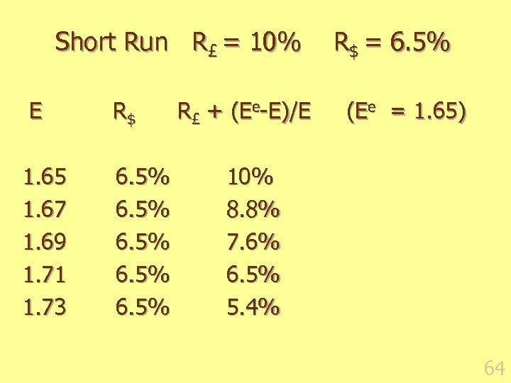 Short Run R£ = 10% E 1. 65 1. 67 1. 69 1. 71