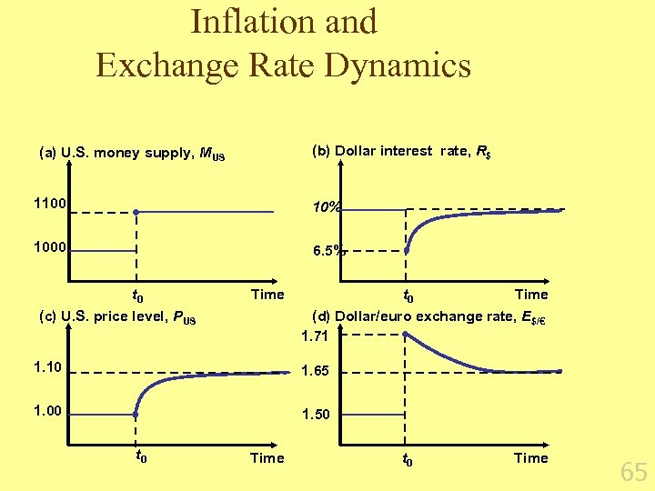 Inflation and Exchange Rate Dynamics (b) Dollar interest rate, R$ (a) U. S. money