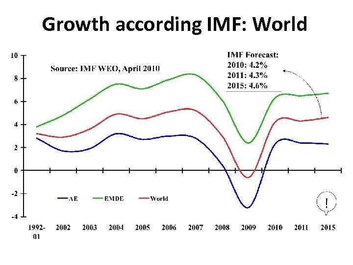 Growth according IMF: World