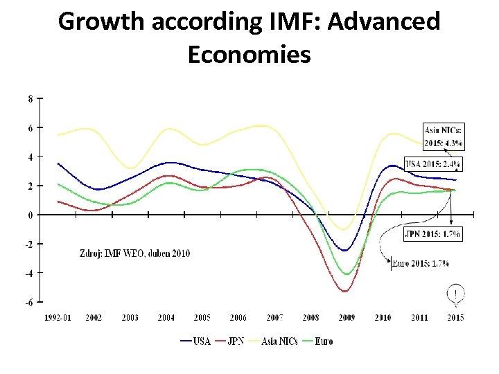 Growth according IMF: Advanced Economies