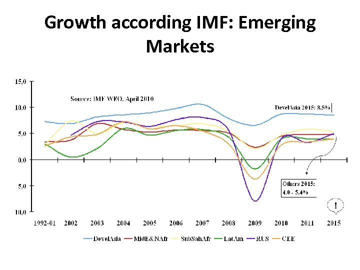 Growth according IMF: Emerging Markets